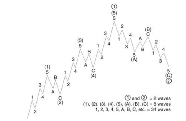 song-elliott-thuc-chien-bai-1-cac-khai-niem-ve-elliott-wave-principle-kakata-3.png