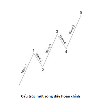 song-elliott-thuc-chien-bai-4-phan-tich-setup-va-cac-phuong-an-vao-lenh-theo-nguyen-ly-elliott-3.png