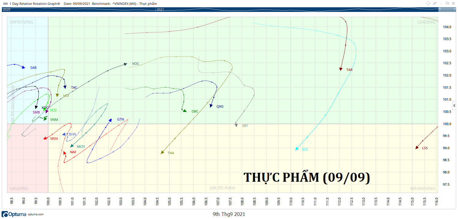 THUC-PHAM-rrg-chart-kakata-daily.png